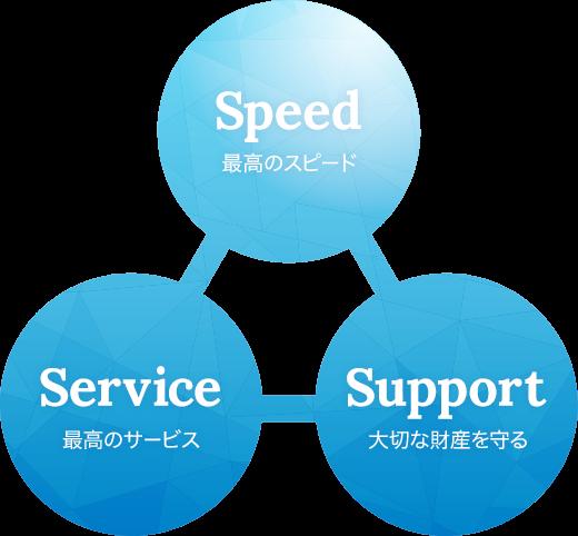 企業理念最高のスピード(Speed)最高のサービス(Service)大切な財産を守り(Support)イメージ画像